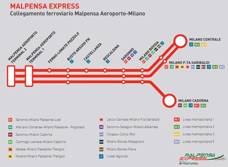 Аэропорт  Мальпенса: как добраться до Милана